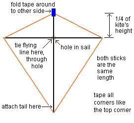 Diagram for a basic Diamond kite.