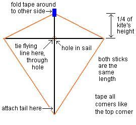 Diagram for a basic Diamond kite.