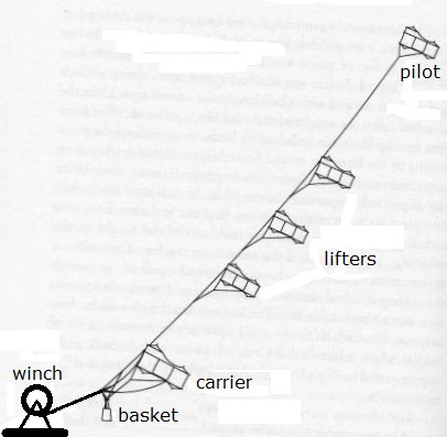 Illustration of Cody's man-lifting system using a train of kites.